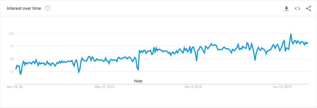 google trend of content marketing